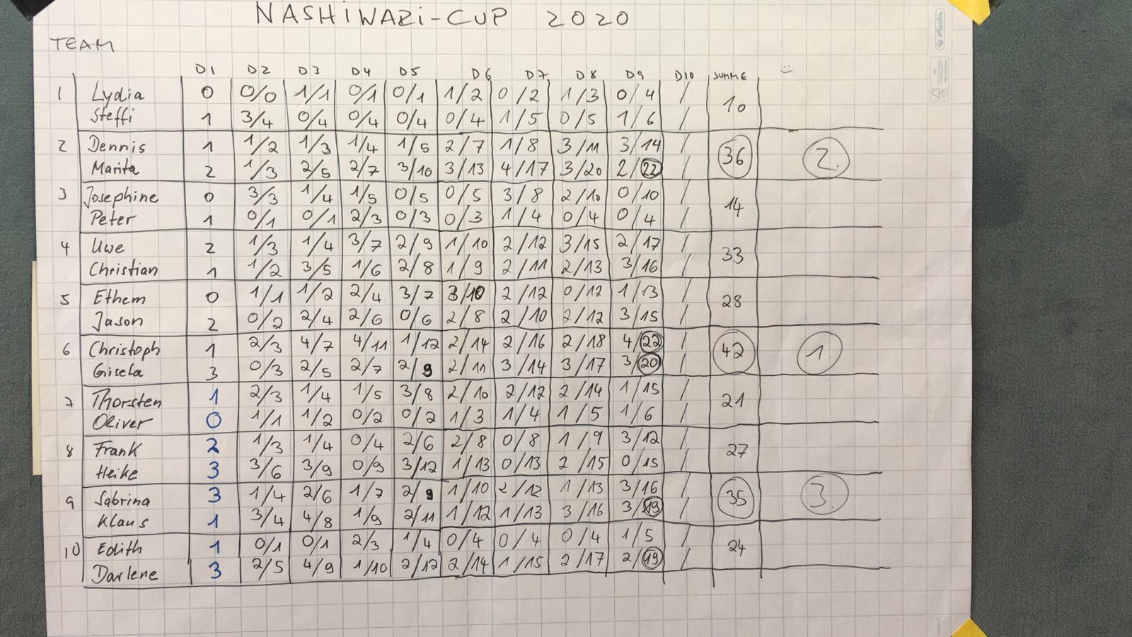 Auswertung-Nashiwari-Cup-2020